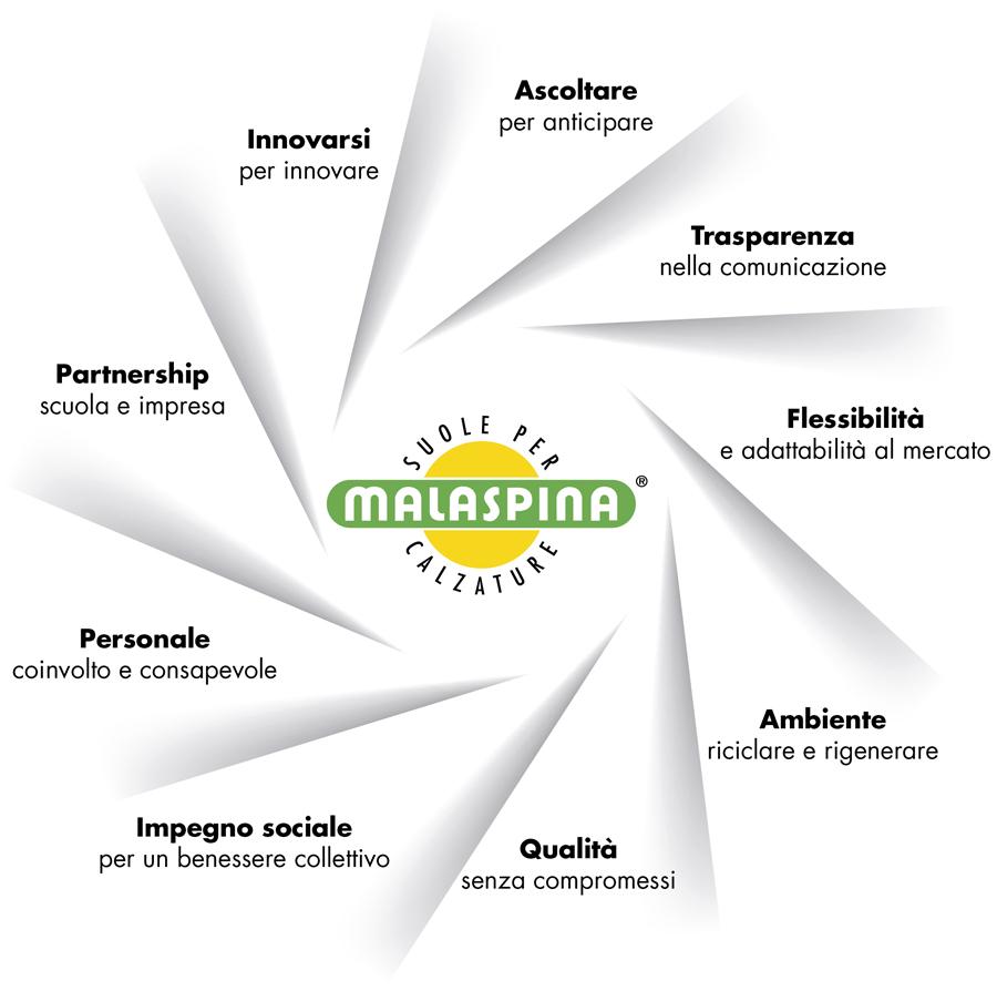 carta dei valori Malaspina